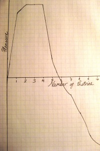 pleasure graph